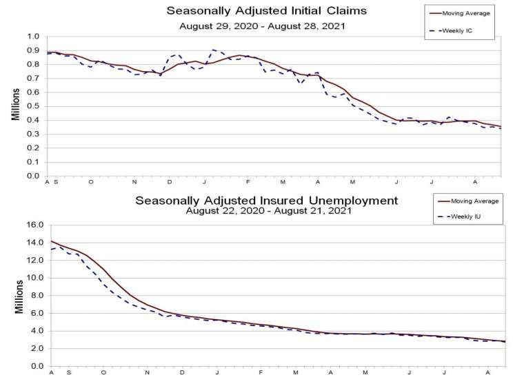 上圖:初領失業金人數走勢,下圖:續領失業金人數走勢 (圖:美國勞工部)