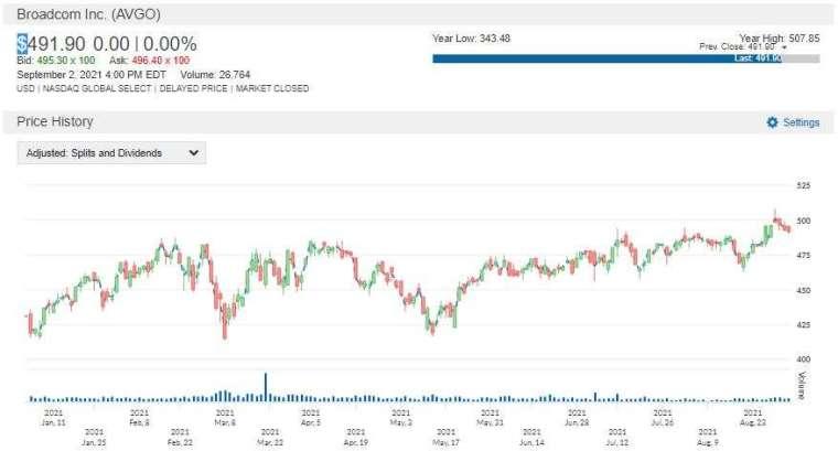 AVGO 股價走勢圖 圖片:anue 鉅亨