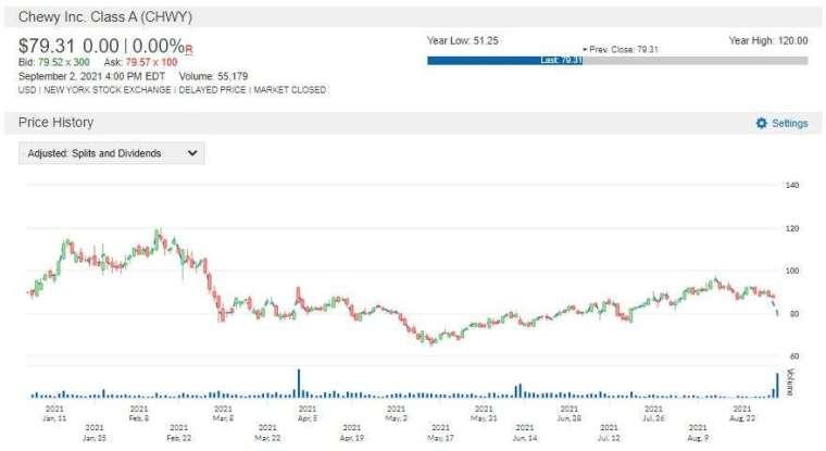 CHWY 股價走勢圖 圖片:anue 鉅亨