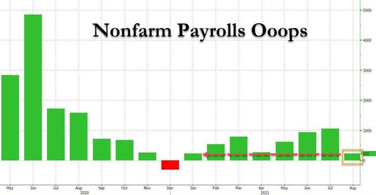 美 8 月非農新增就業遠遜預期,並創 7 個月新低 (圖:Zerohedge)