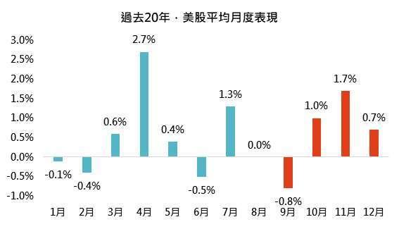 資料來源:Bloomberg,「鉅亨買基金」整理,2021/9/3,指數採標普 500 指數,報酬率以美元計算。