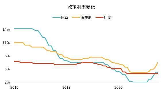 資料來源:Bloomberg,「鉅亨買基金」整理, 2021/9/2。