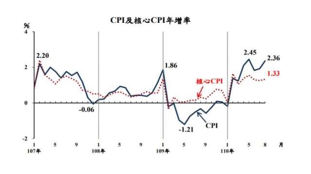 8月CPI年增率2.36%再度突破通膨警戒線。(圖:主計總處提供)
