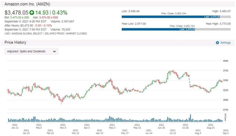 AMZN 股價走勢圖 圖片:anue 鉅亨
