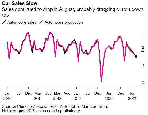 中國每月汽車銷售、生產(圖:Bloomberg)
