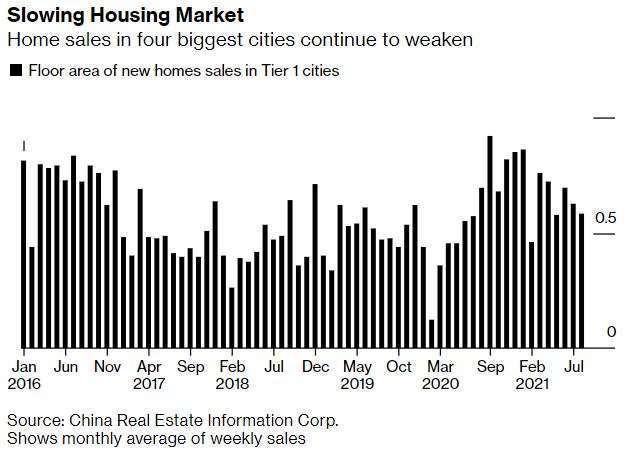 四座一線城市8月房地產銷售額 (圖:Bloomberg)