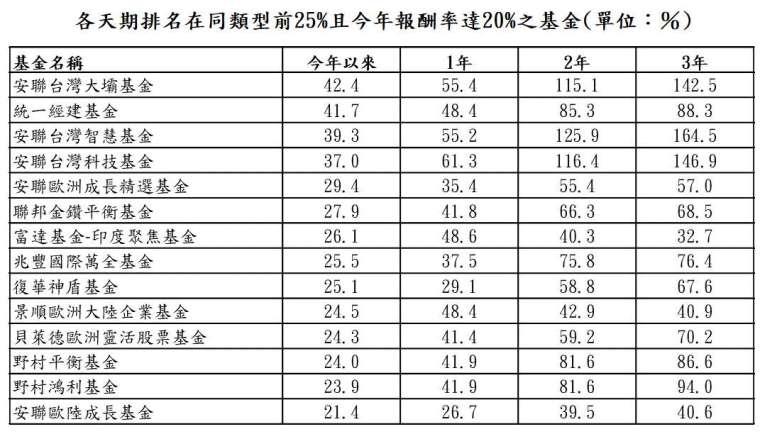 資料來源:晨星;資料日期:截至 2021/8/31;報酬率統一以新台幣計算,排名係依據晨星分類。