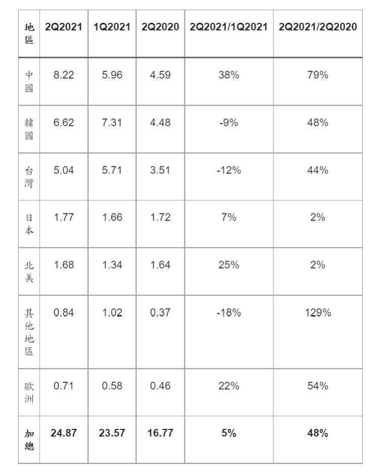 Q2 全球各地區半導體設備出貨金額。(圖: SEMI 提供)