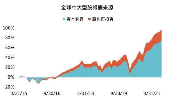 資料來源:Bloomberg,「鉅亨買基金」整理,以美元計算,資料期間為 2015/3/31 – 2021/8/31,指數採彭博全球中大型股票指數。此資料僅為歷史數據模擬回測,不為未來投資獲利之保證,在不同指數走勢、比重與期間下,可能得到不同數據結果。