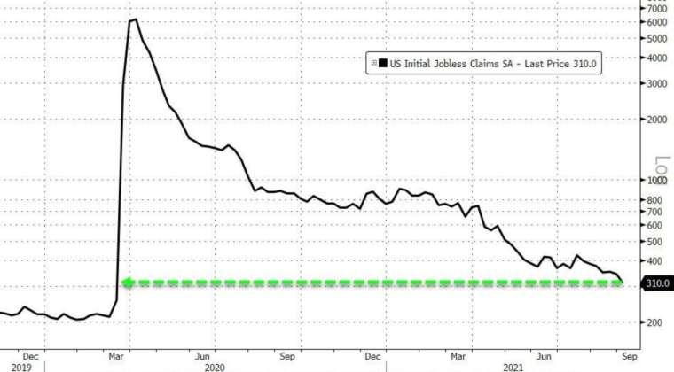 美國上週初領失業金人數連 2 週創疫後新低 (圖:Zerohedge)