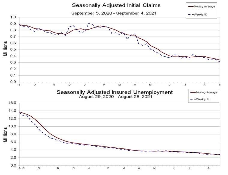 上圖:初領失業金人數趨勢 下圖:續領失業金人數趨勢 (圖:美國勞工部)