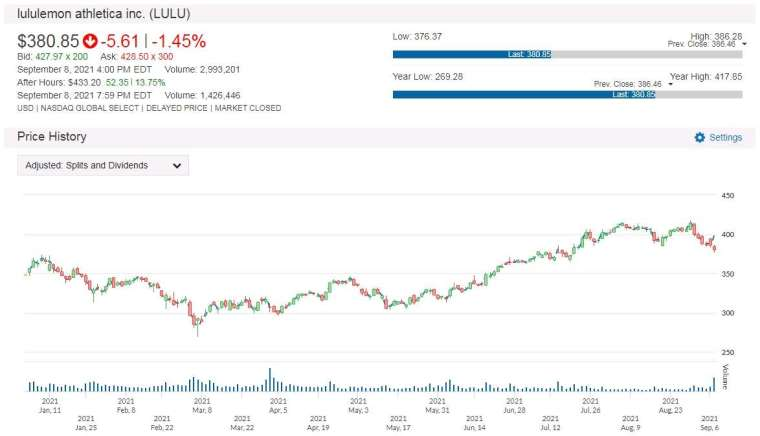LULU 股價走勢圖 圖片:anue 鉅亨