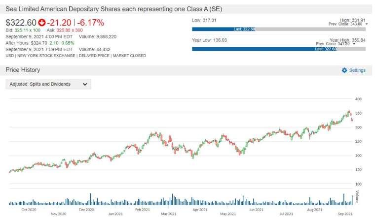 SE 股價走勢圖 圖片:anue 鉅亨
