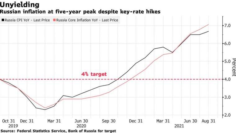 目前俄羅斯通膨仍遠高於央行設立的 4% 目標 (圖:Bloomberg)