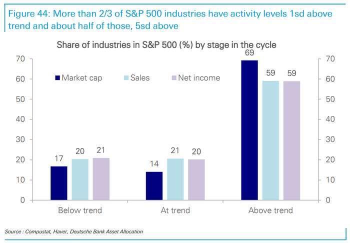 標普 500 板塊中對經濟復甦趨勢定價比例 (右為提前定價,優於趨勢變化)(圖: 德銀)