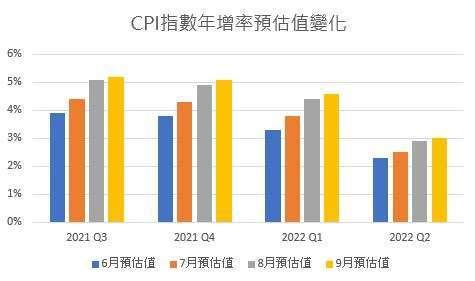 (資料來源: Bloomberg,鉅亨網製表)