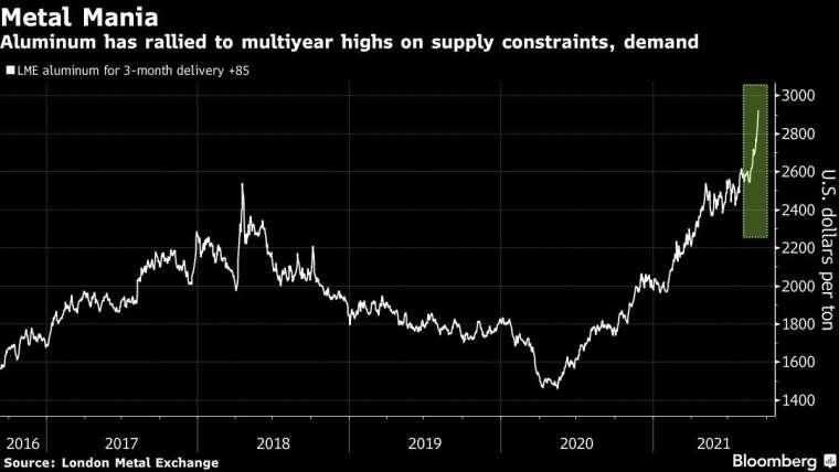 LME 鋁 3 個月期貨價近年走勢。來源: Bloomberg