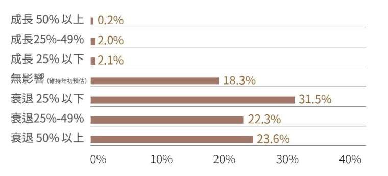 若疫情升溫,有 77% 的服務業者預計營收衰退。