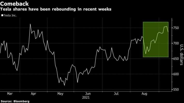 特斯拉股價走勢圖 圖片:Bloomberg