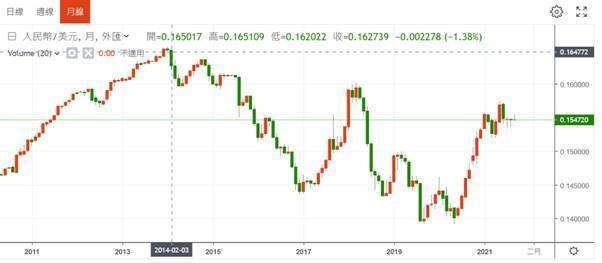 (圖二:人民幣兌換美元匯率月線圖,鉅亨網)