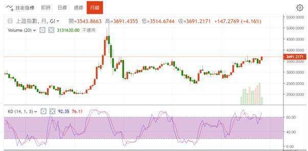 (圖一:上證股價指數月線圖,鉅亨網)