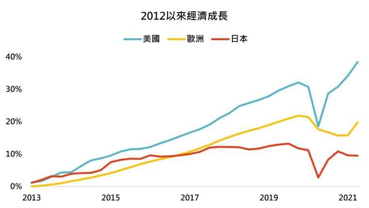 資料來源:Bloomberg,「鉅亨買基金」整理,2021/9/8。