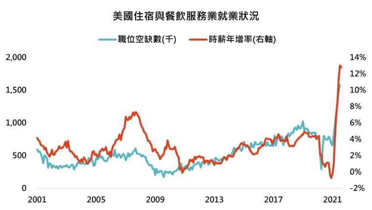 資料來源:Bloomberg,「鉅亨買基金」整理, 2021/9/9。