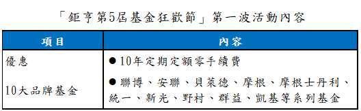 資料來源:鉅亨買基金;2021/9/22~2021/12/31 新申請的定期定額契約均適用 資料日期:2021/9/13