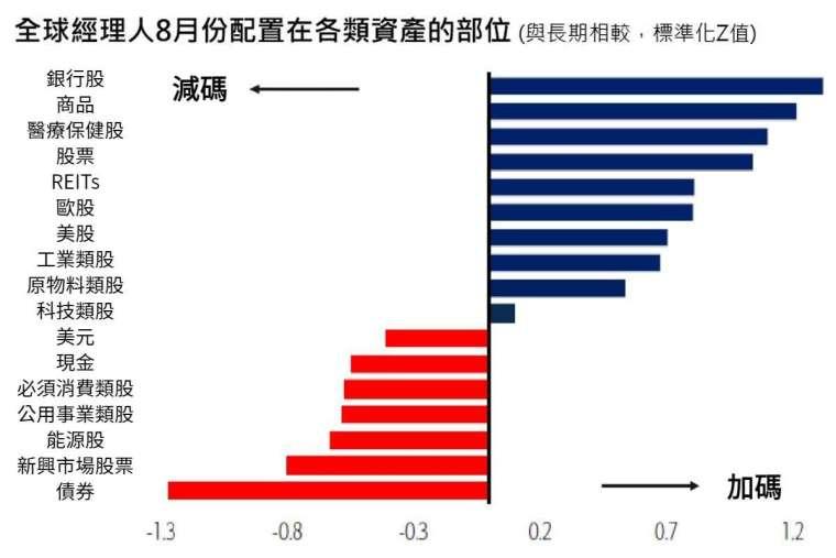 資料來源:美銀美林證券, Global Fund Manager Survey, 資料日期:2021 年 8 月 17 日。