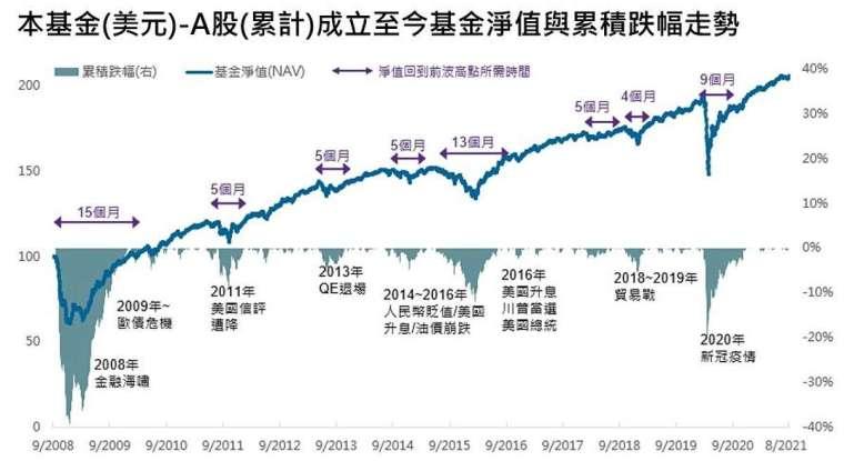 資料來源:Lipper, Bloomberg, 原幣計算, 資料日期 2021 年 8 月 31 日。