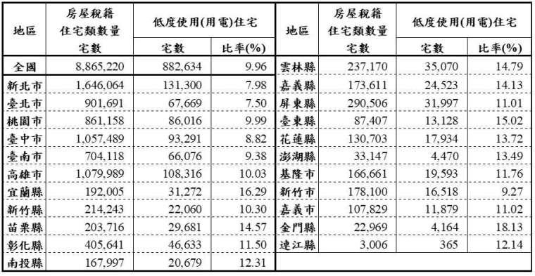 109 年下半年低度使用 (用電) 住宅統計。(圖:內政部提供)