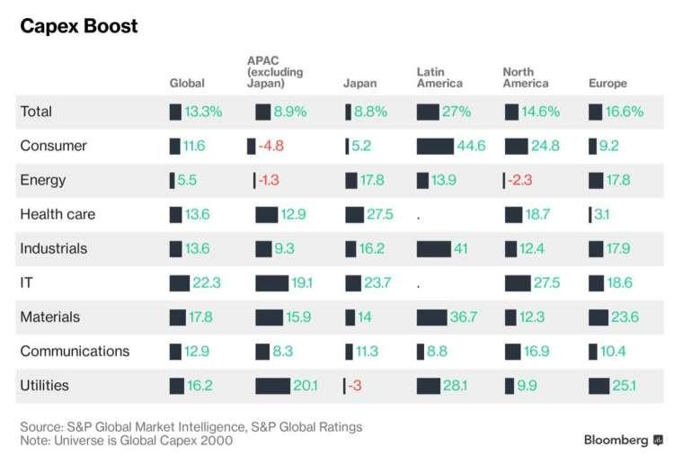 標普全球預估各區域市場、產業類別資本支出年增率 (圖:Bloomberg)
