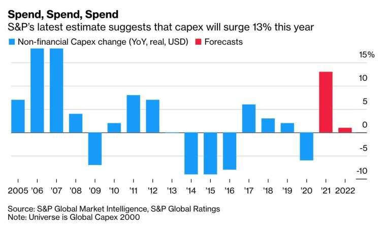 標普全球評級預估,今年全球非金融業資本支出年增率估達 13%,創 2008 年來新高 (圖:Bloomberg)
