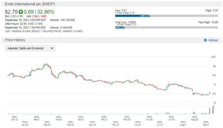 ENDP 股價走勢圖 圖片:anue 鉅亨