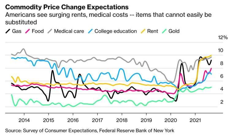 美國消費者認為,食品、醫療服務等必需品價格將持續上漲 (圖:Bloomberg)