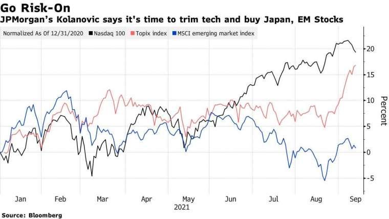 那斯達克100(黑)、日本東證指數(紅)、MSCI新興市場指數(藍)今年來走勢圖。來源:Bloomberg