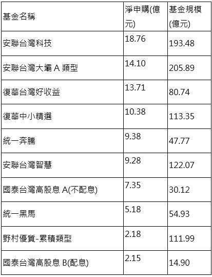 資料來源:投信投顧公會,新台幣級別統計至 2021/8/31。
