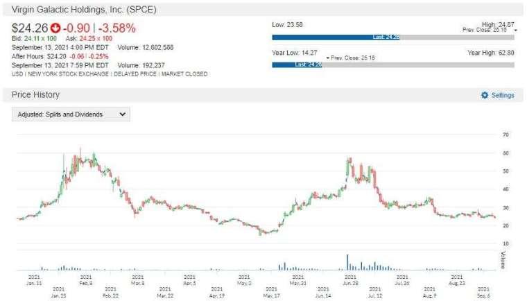 SPCE 股價走勢圖 圖片:anue 鉅亨