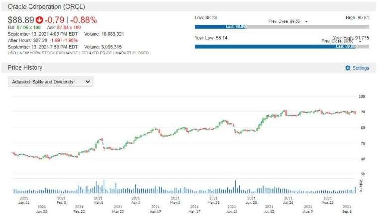 ORCL 股價走勢圖 圖片:anue 鉅亨