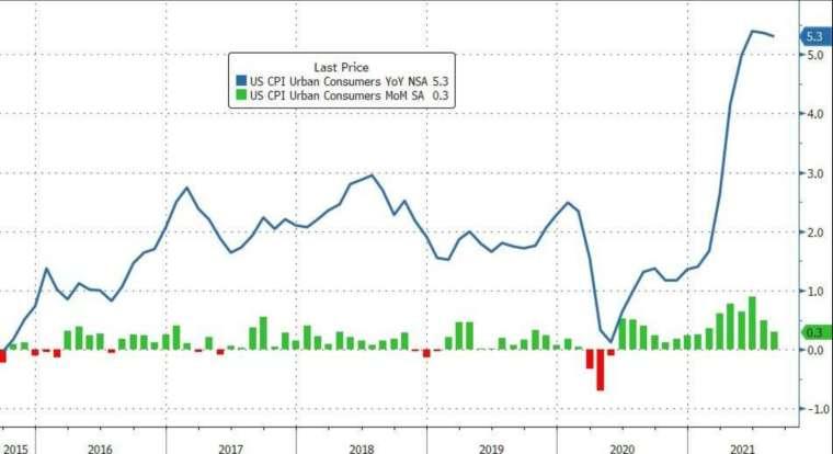 藍:CPI 年增率,綠:CPI 月增率 (圖:Zerohedge)