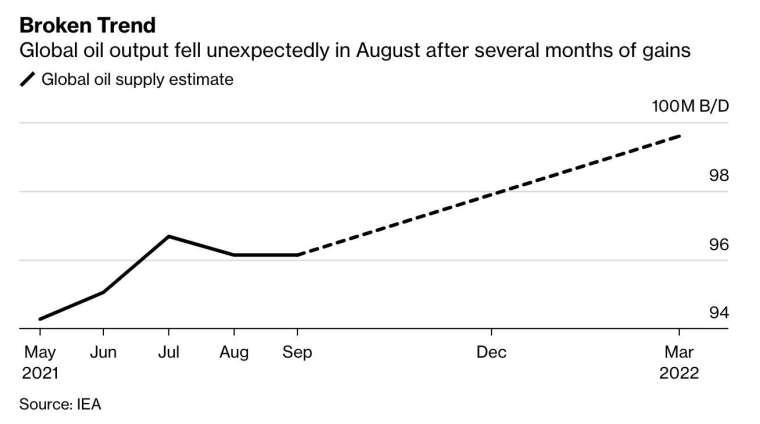 8 月全球原油產出意外下滑 (圖:Bloomberg)