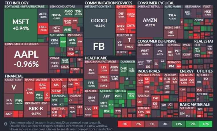 標普 11 大板塊全面淪陷,能源、金融和工業股領跌。(圖片:finviz)