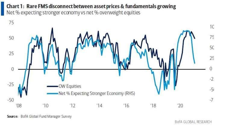 深藍:受訪經理人之持股部位 淺藍:對美國經濟前景的淨樂觀程度 圖片:Bloomberg