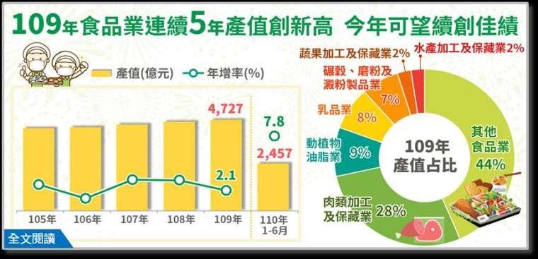(圖: 經濟部統計處提供)
