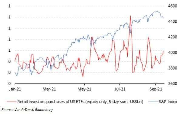 散戶ETF買盤變化。(圖片來源:Vanda Research)