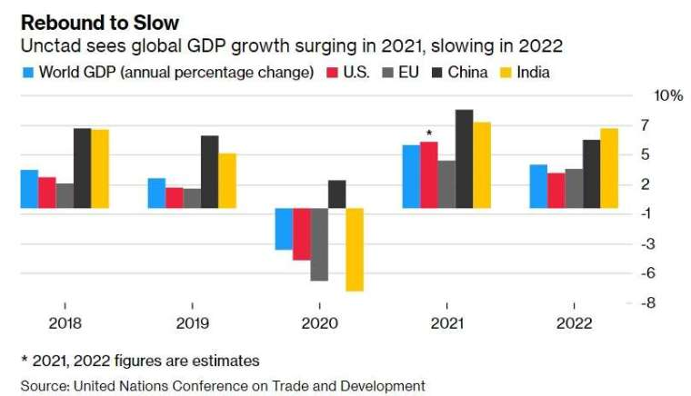UNCTD 的全球 GDP 統計,2021 年和 2022 年為預估值。來源: Bloomberg