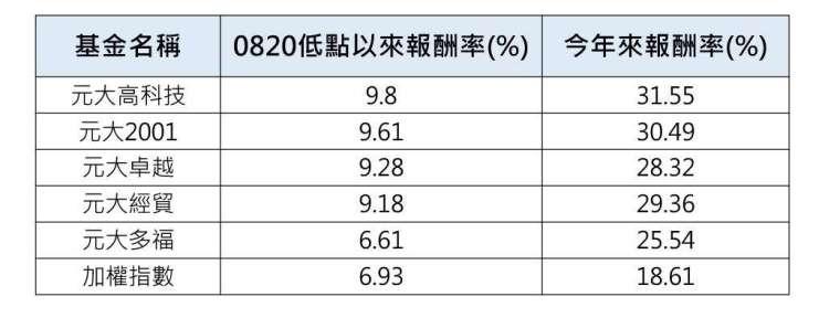 資料來源: CMoney,截至 2021/9/10。