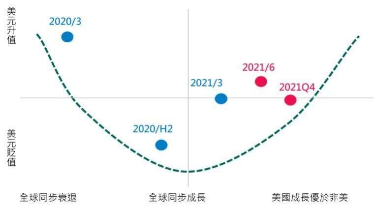 資料來源:中國信託銀行