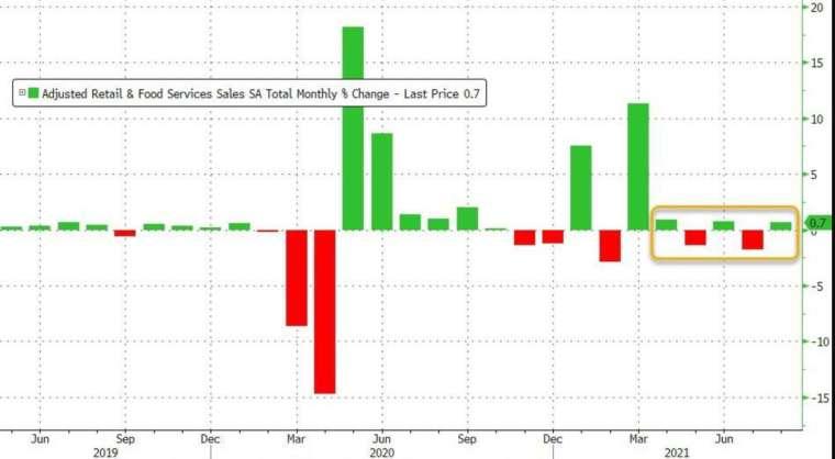 美國 8 月零售銷售意外較上月增長 (圖:Zerohedge)