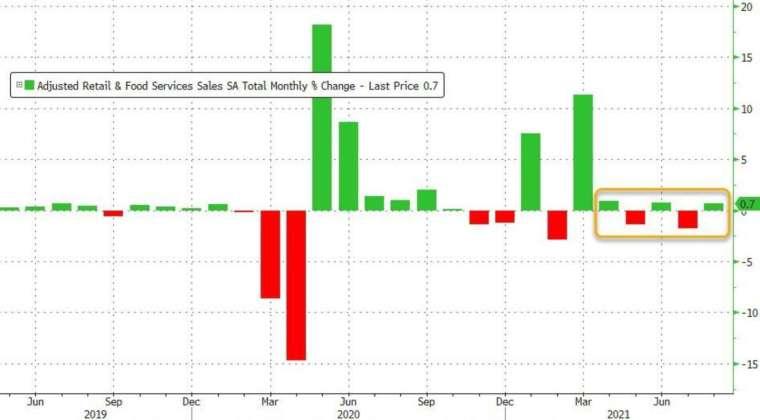 8 月零售銷售意外較上月增長 0.7% (圖:Zerohedge)